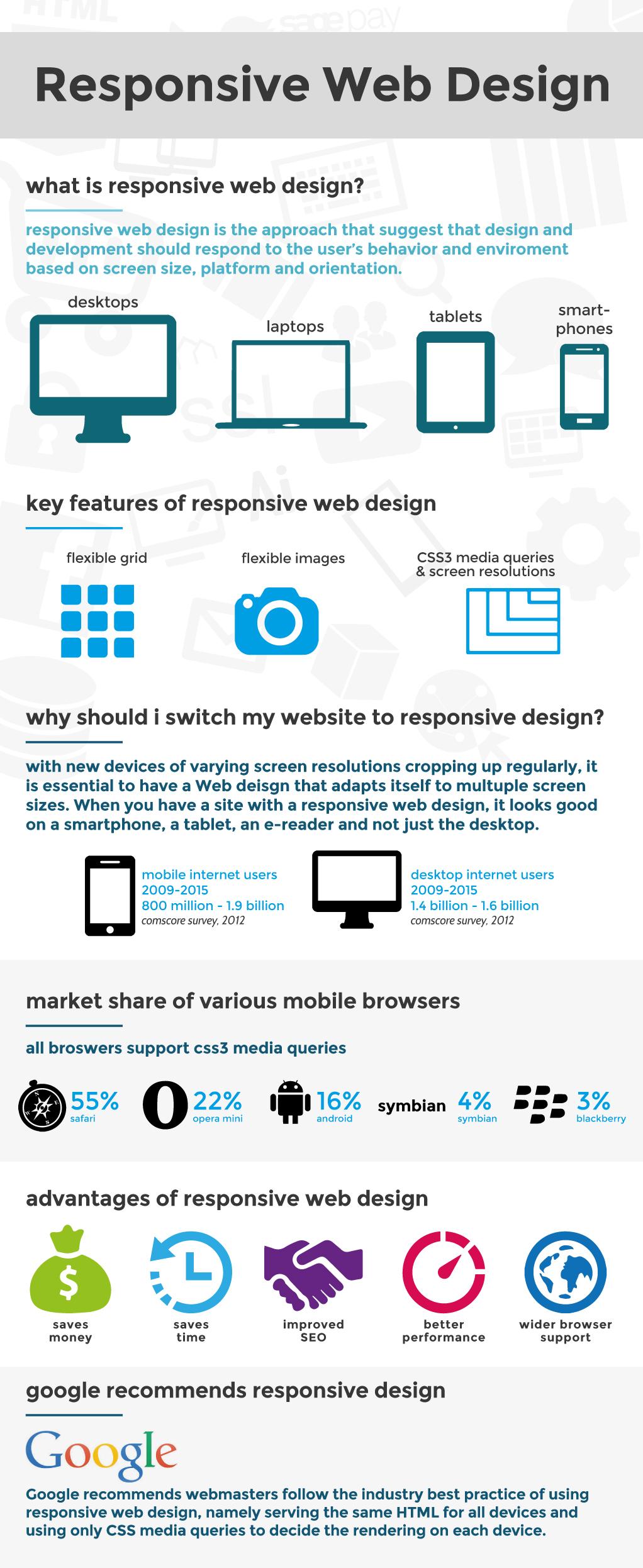 Web Theoria S Infographic On Responsive Web Design Web Theoria